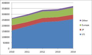 Ventilation des revenus cumulés des 50 principaux groupes audiovisuels mondiaux par région d'origine (en millions EUR)
