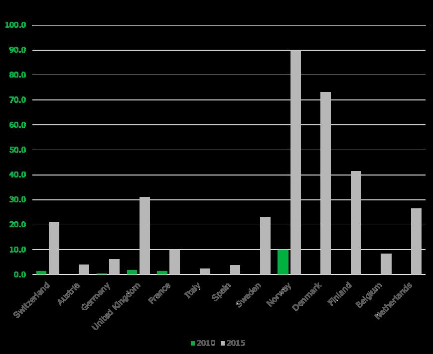 western_europe_average_spend_broadband_per_household