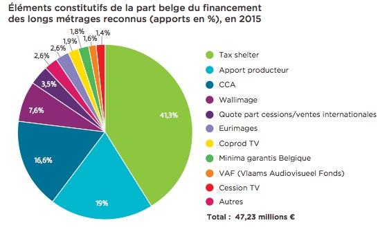 financement belge