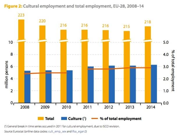 Tableau de l'emploi culturel