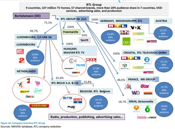 Company overview RTL Group