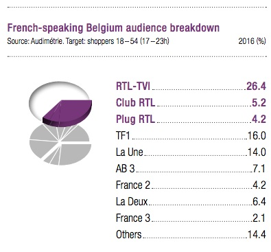 share audience RTL