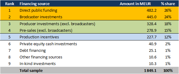 PR Film financing report-fig1